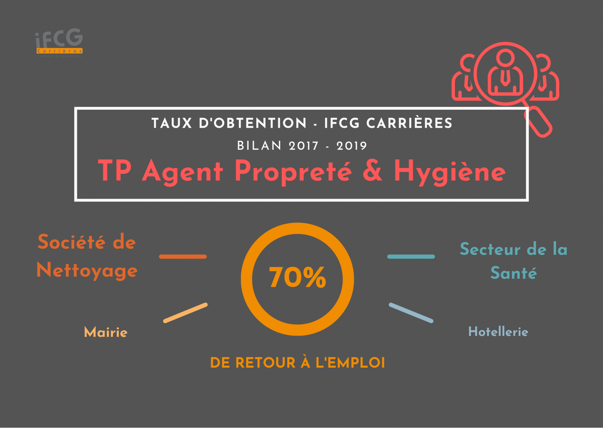 Bilan tauxd insertion tp aph ifcg carrie res 2017 2019