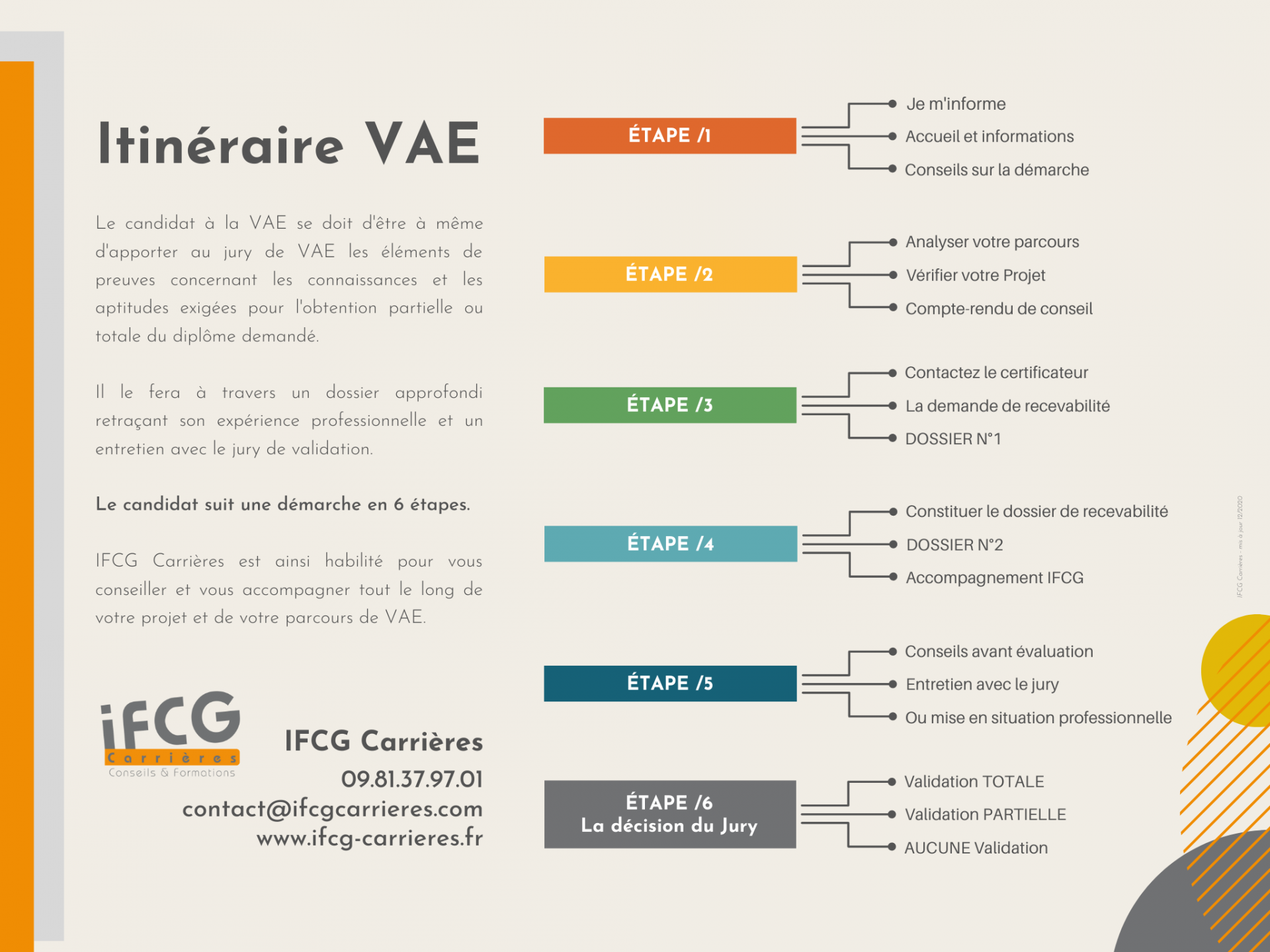 Itineraire VAE IFCG Carrieres_2020